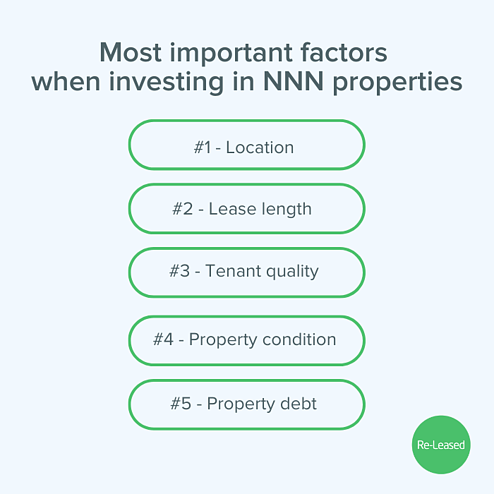 Investing-NNN-Leases