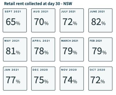 NSW - Retail - Figures