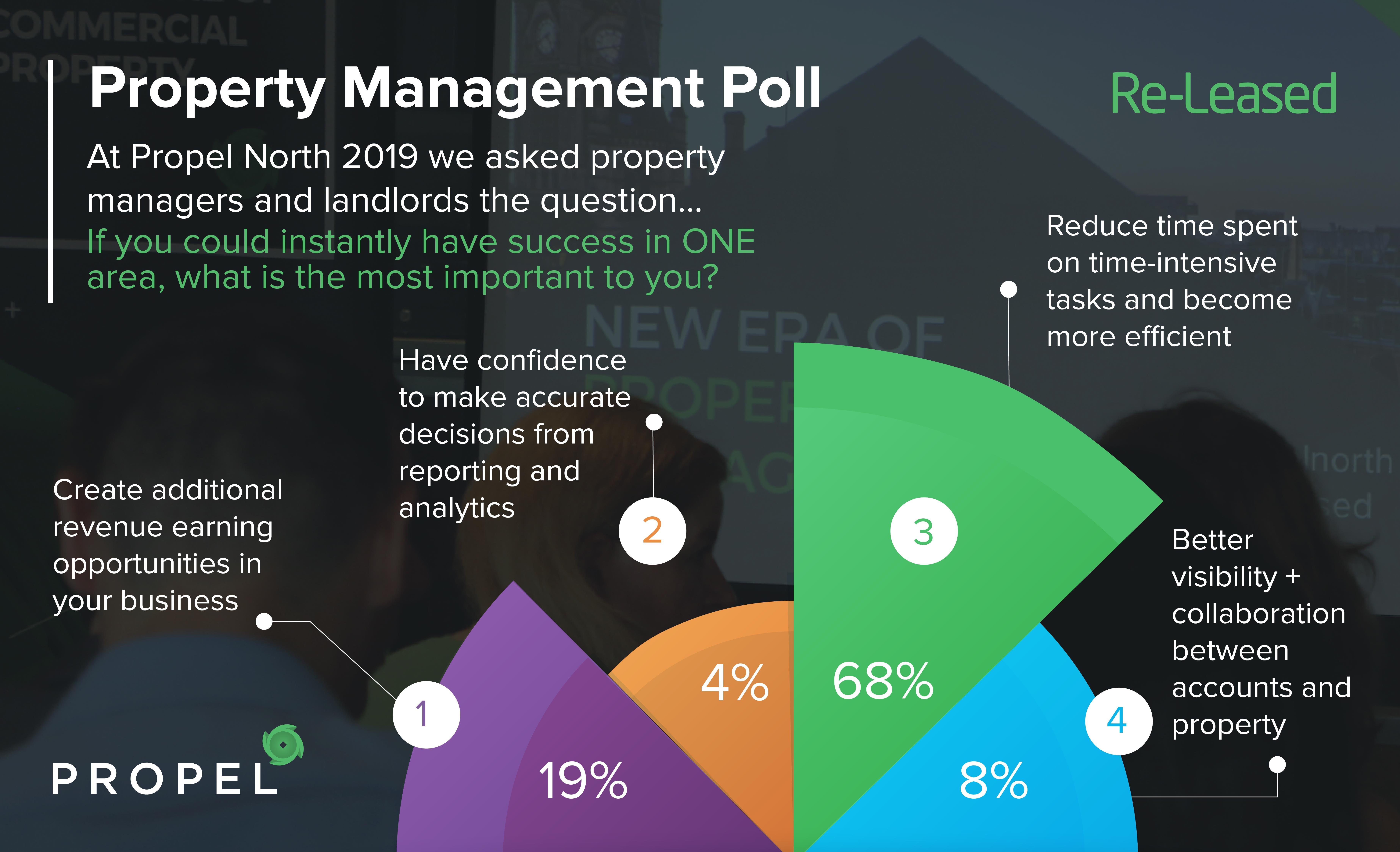 Propel North Poll-social-01